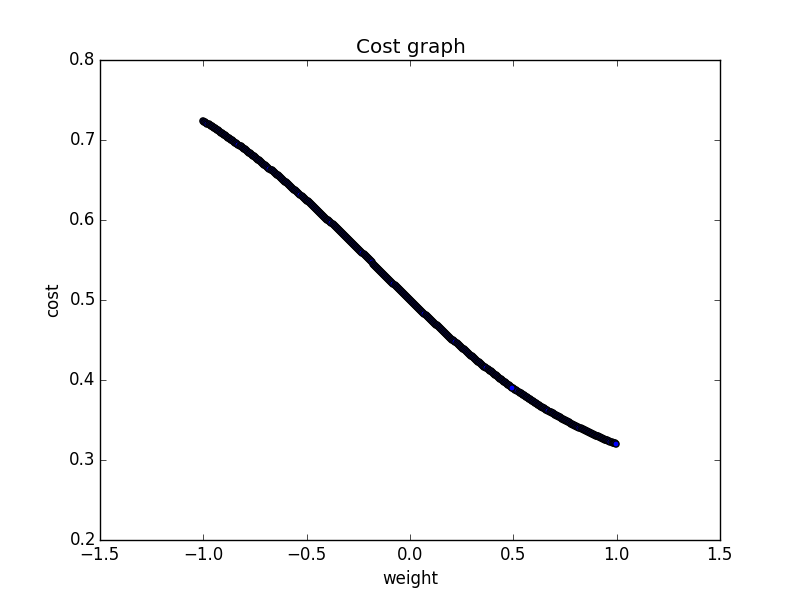 Costs plotted