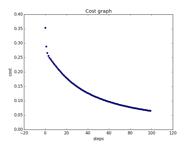Costs plotted a=0.3