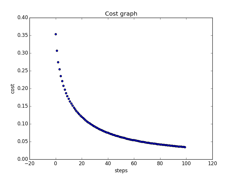 Costs plotted a=1